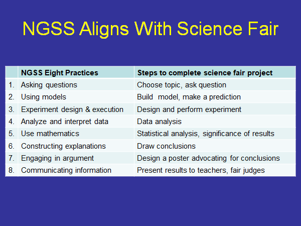 NGSS Aligns with Science Fair Projects